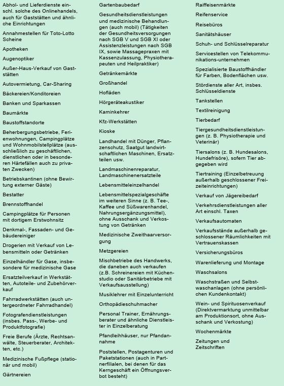 Wirtschaftsministerium Offene Geschäfte Stand: 03.04.2020